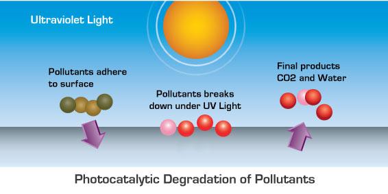 Hallmark Floor's drawing of Drawing of UV Photocatalytic Degradation