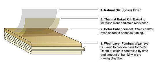 Hallmark Floors NuOil Surface Finish for Alta Vista hardwood Flooring