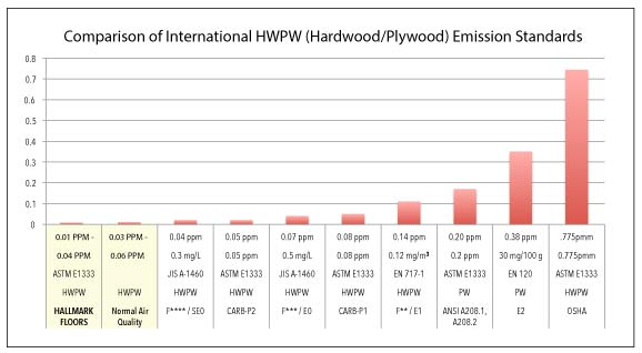 Comparison of International HWPW (Hardwood/Plywood) Emission Standards. Hallmark Floors has very low emissions.