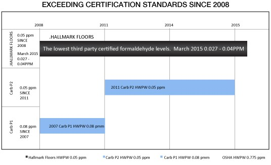 Hallmark Complies with TSCA Title VI Compliant Certification Standards -Exceeding Certification Standards Since 2008. Hallmark Floors takes pride in the fact that since our beginning as a company, indoor air quality has been a very high priority.