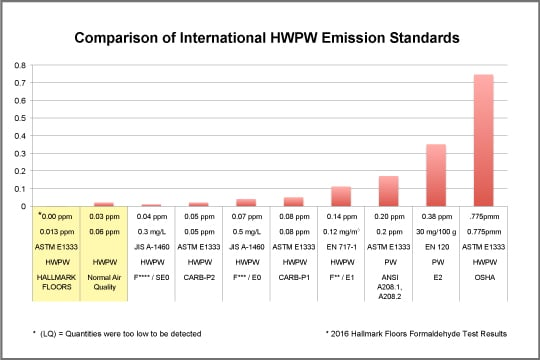 Hallmark Complies with CARB II Certification Standards .2016 Emission Chart _ Comparison of International HWPW Emissions Standards