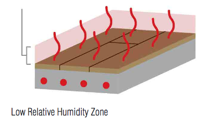 Radiant Floor Heating Guide | Why is humidity control and air movement so important with radiant heat?
