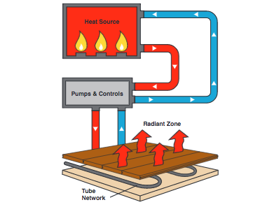 radiant floor heating education guide what is hydronic radiant heat - Radiant Floor Heating