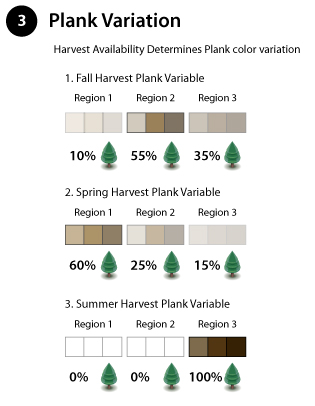 Plank Variation Part 3 of Wildly Beautiful Color Variation Region and Batch Variation Chart illustrates the natural color variation that occurs with trees from different regions.